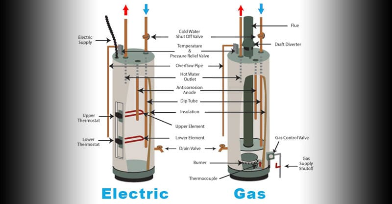 Best Electric Hot Water Heater For This Winter Dont S